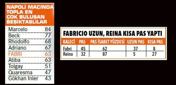 Fabri'den müthiş istatistik 4