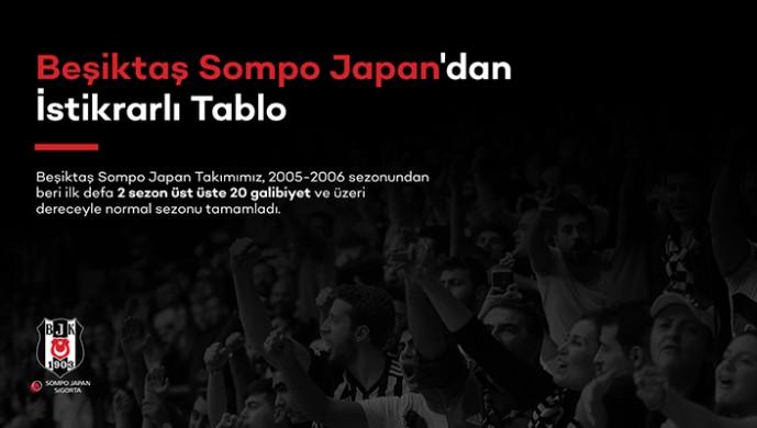 Beşiktaş Sompo Japan'dan istikrarlı tablo