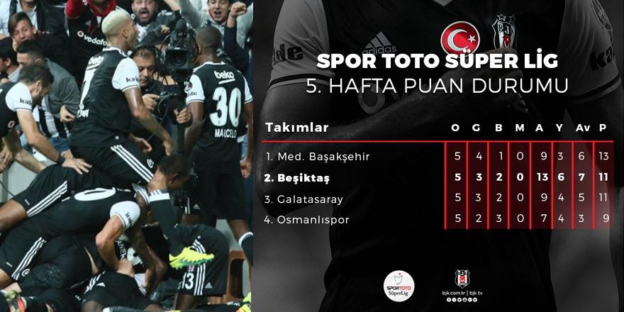 Beşiktaş haftayı 1 puanla kapattı!